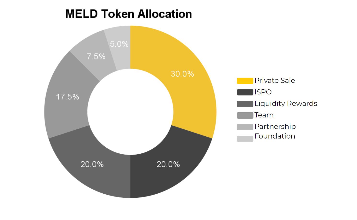 meld token allocation 1630901349252
