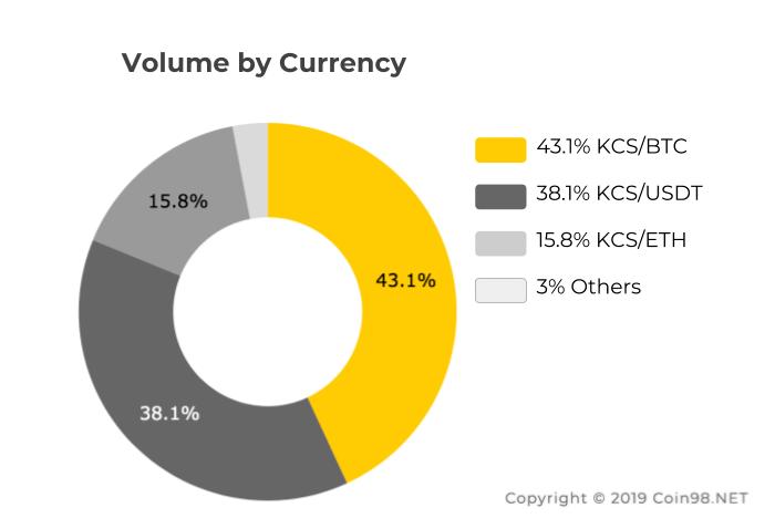 Volume Kucoin Share KCS