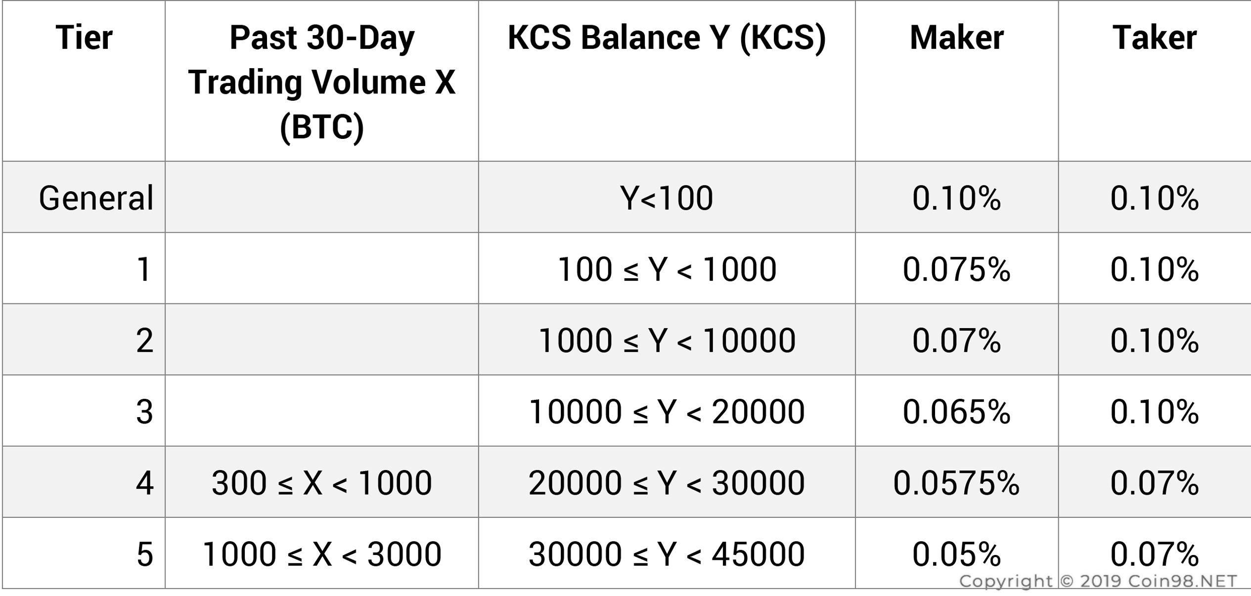 Kucoin Share KCS