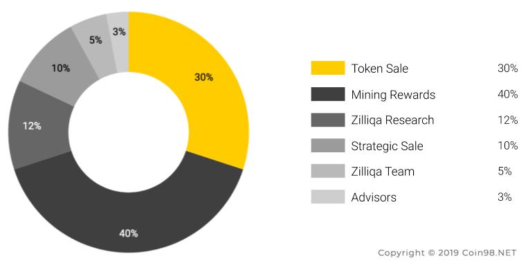 Zilliqa Coin (ZIL) 2