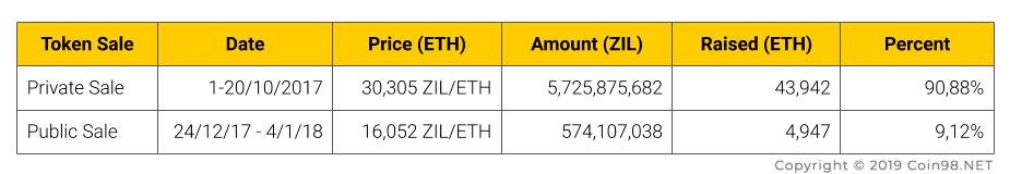 Zilliqa Coin (ZIL) 3