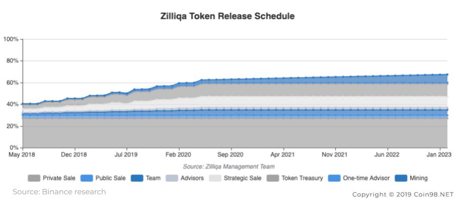 Zilliqa Coin (ZIL) 4