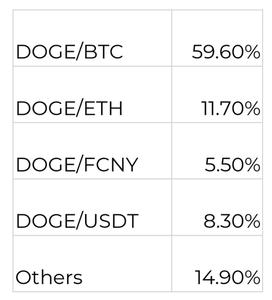bảng volume currency dogcoin