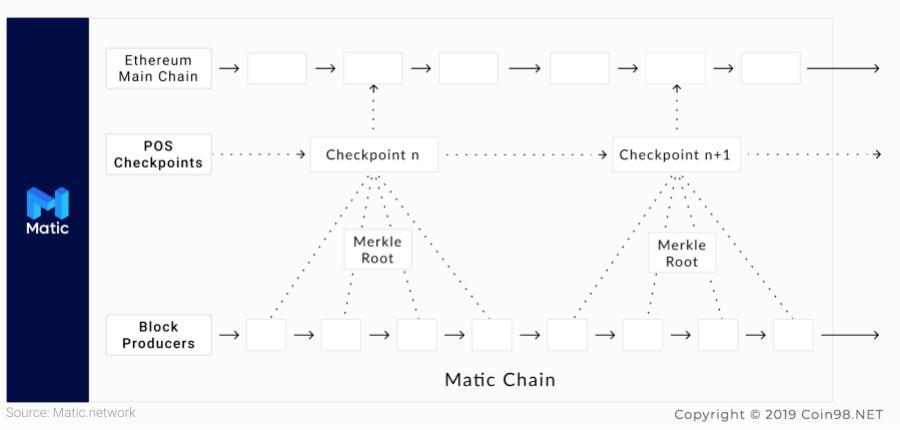 cơ chế của matic network MATIC