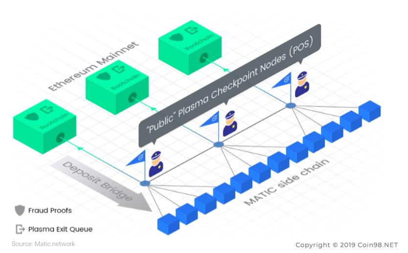 giải pháp của matic network MATIC