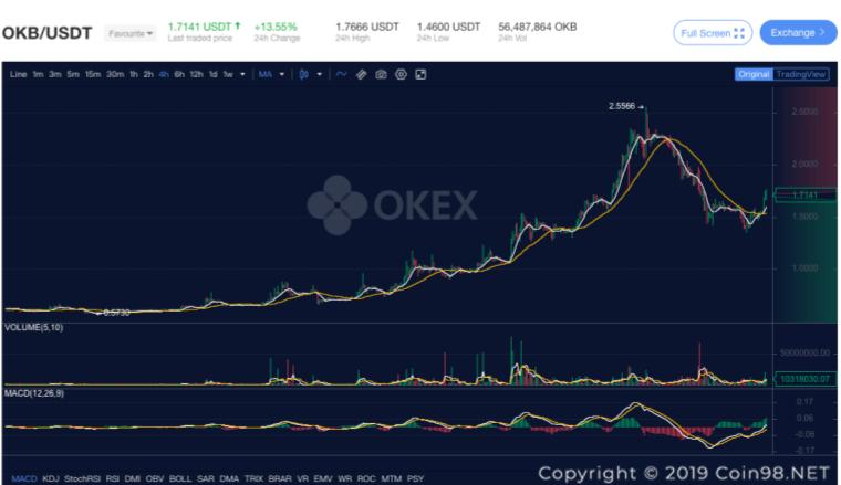 giao dịch okex token okb