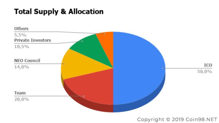 total supply allocation nash exchange NEX