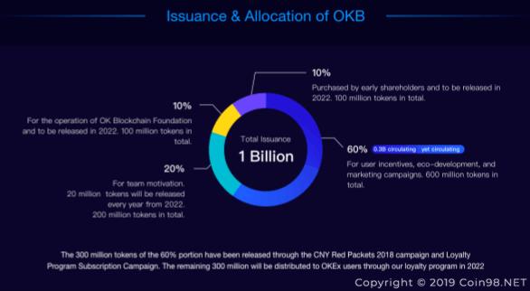 okex token OKB