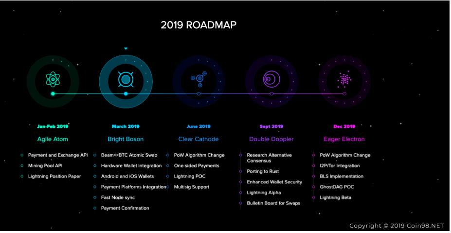 roadmap Beam Coin (BEAM)