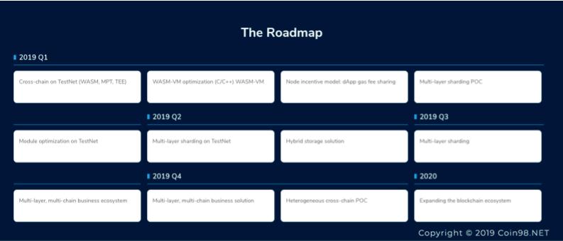 roadmap Ontology (ONT)