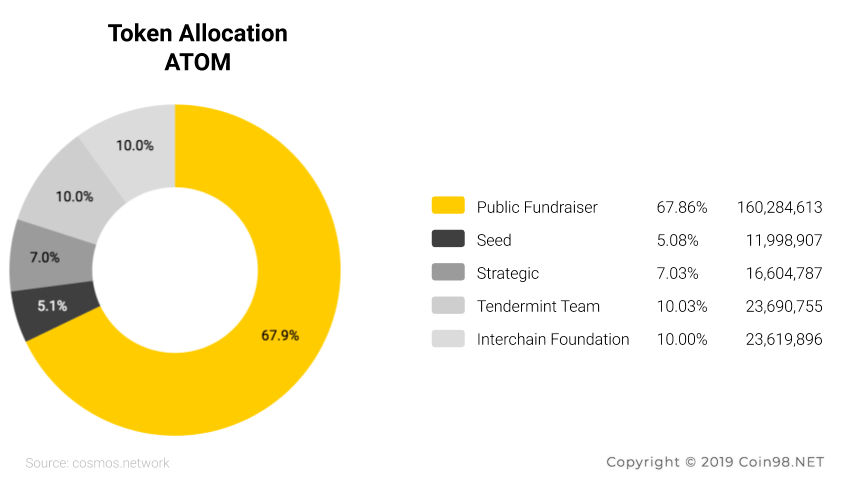 token allocation Cosmos ATOM