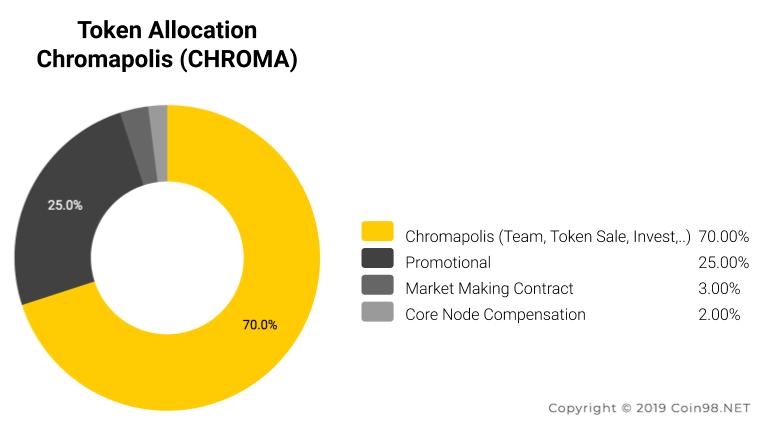 token allocation chromapolis CHROMA