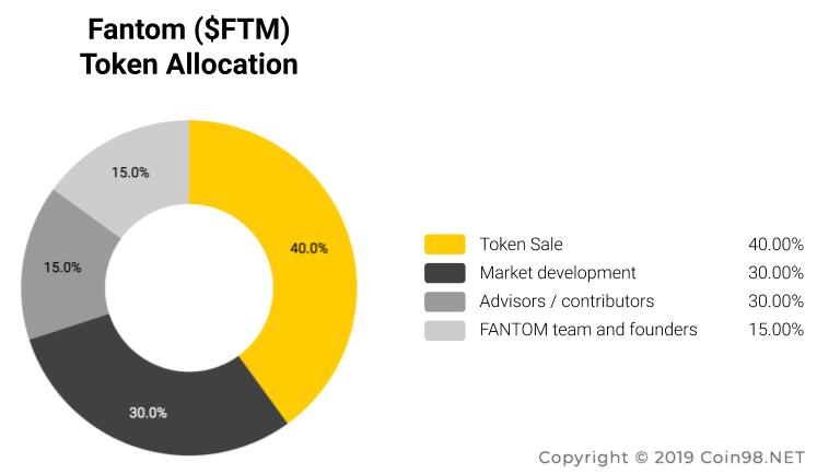 token allocation fantom FTM