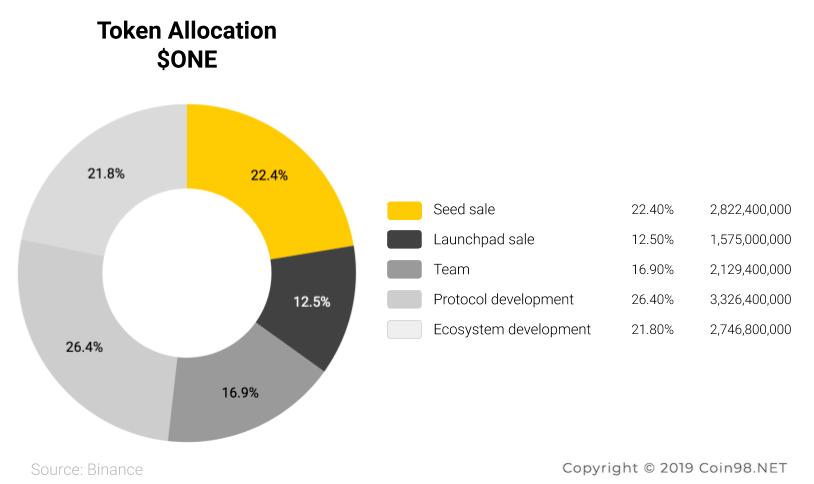 token allocation harmony one