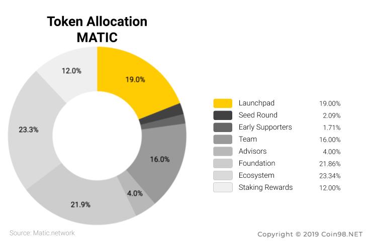 token allocation matic network MATIC