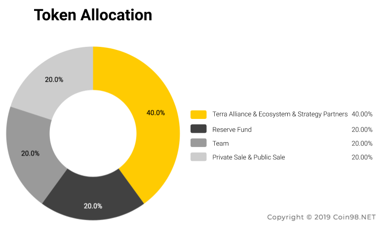 token allocation terra LUNA