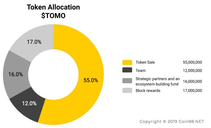 token allocation tomo