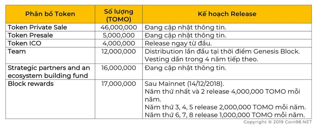 token distribution plan tomo