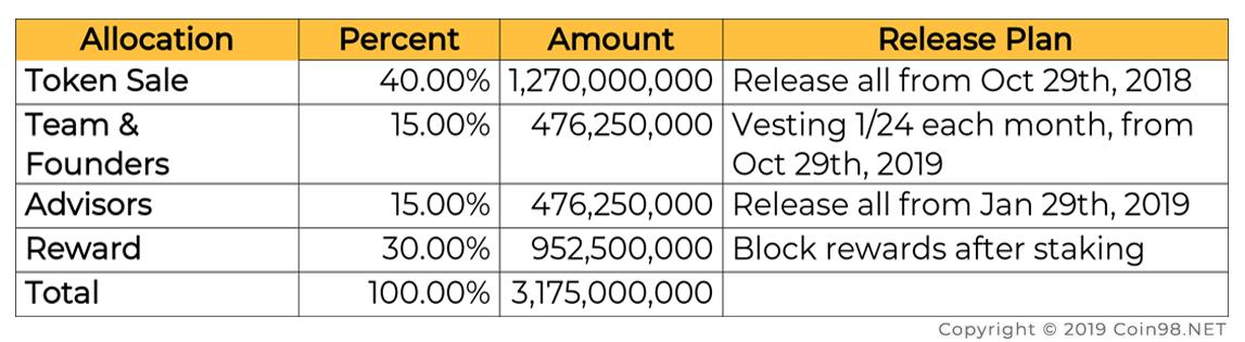 token release schedule fantom