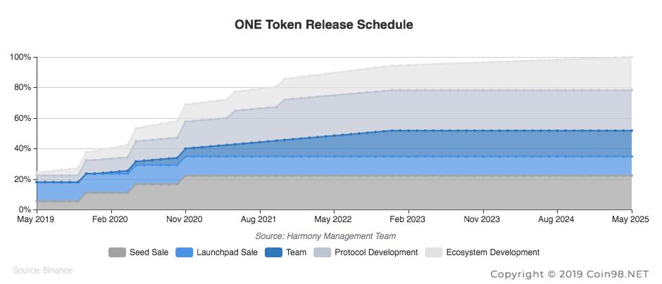 token release schedule harmony one