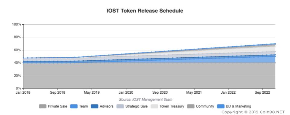 token released schedule IOSToken IOST