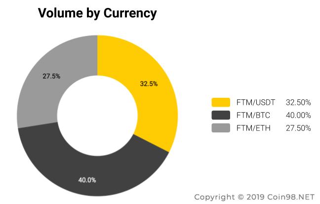 volume currency fantom FTM