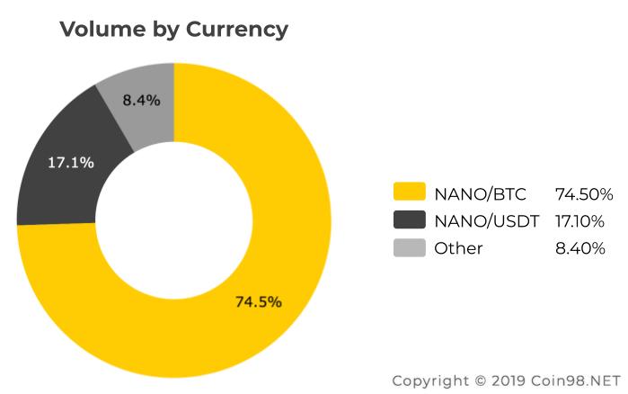 volume currency nano