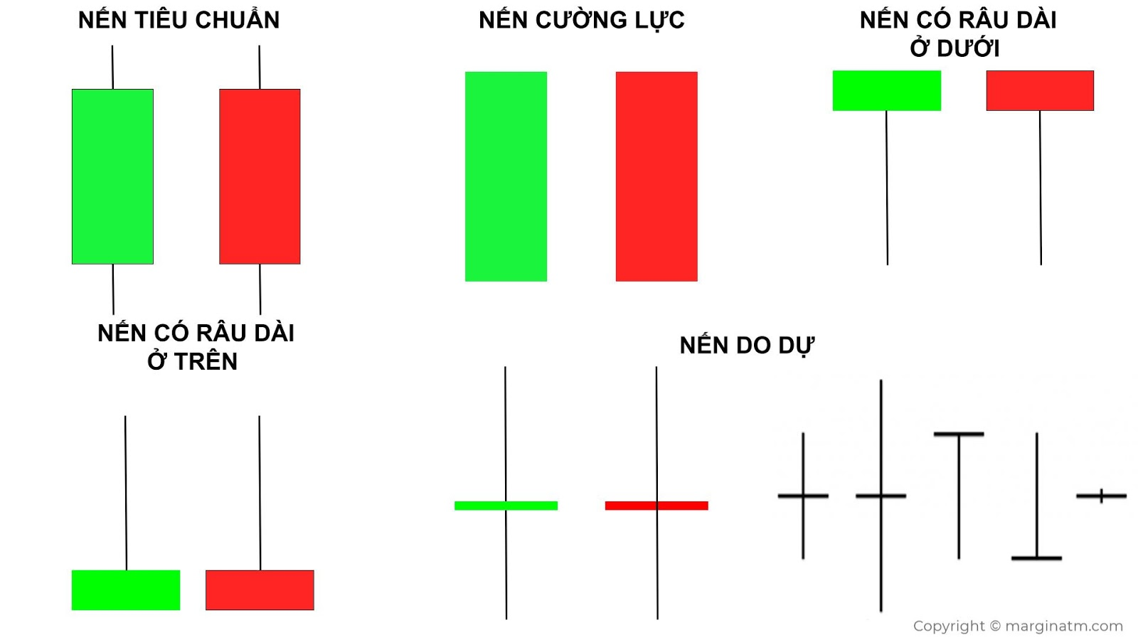 Các loại nến trong biểu đồ nến