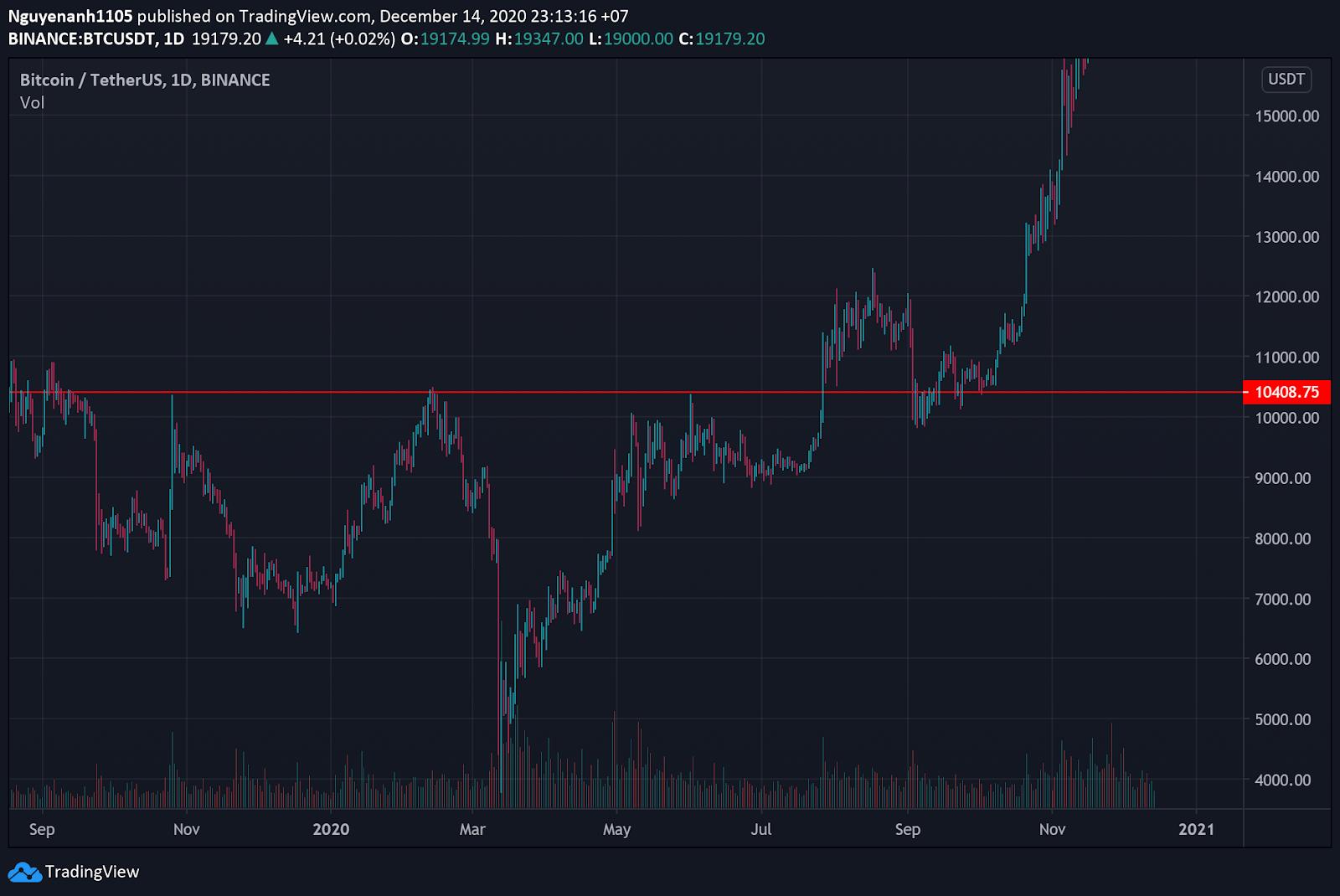 thị trường bullish là gì