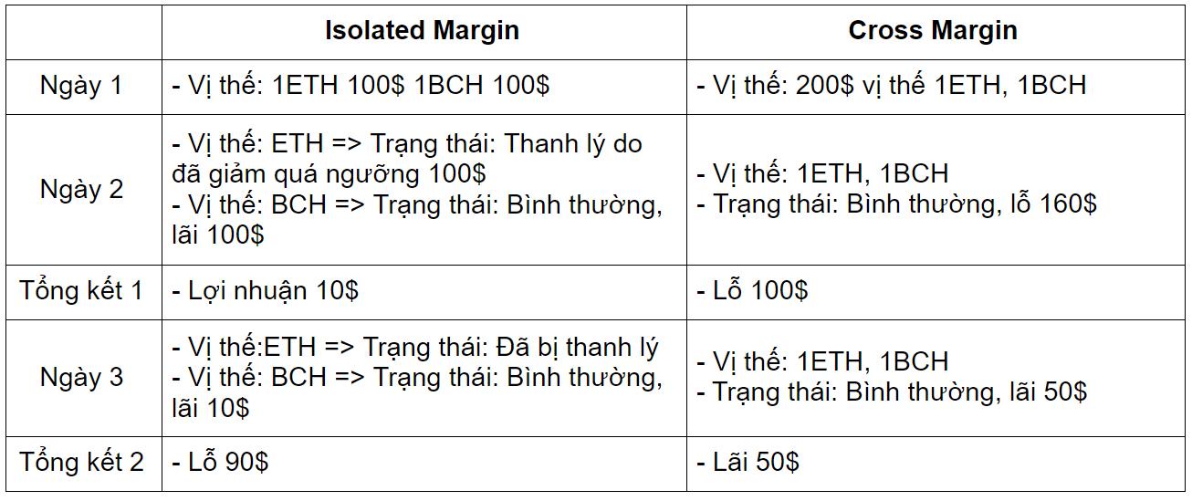 so sánh cross margin và isolated margin