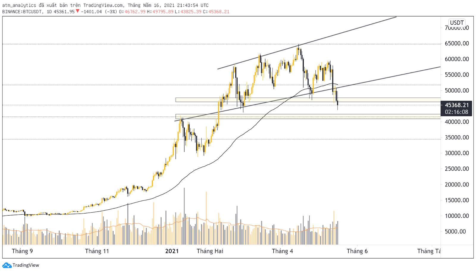 Thị trường đang Bearish