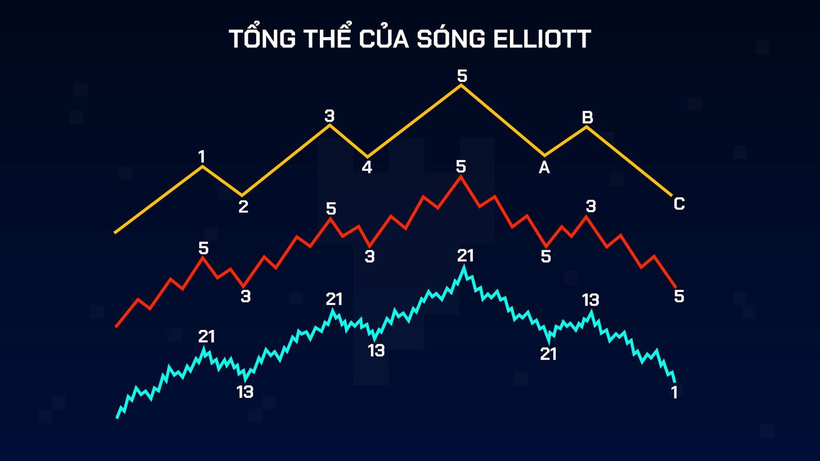 sóng elliott là gì