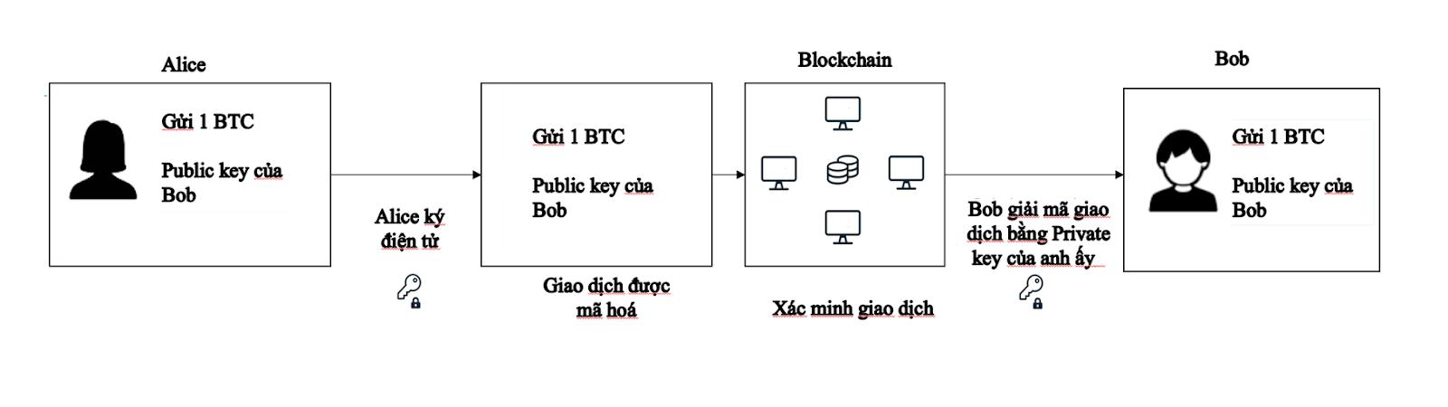 public key và private key