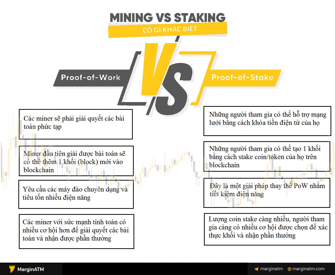 staking là gì